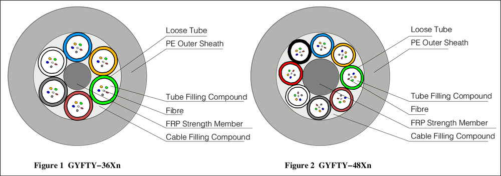 ftth fiber optic outdoor drop cable, g652d fiber optic cable, g652d single mode fiber cable