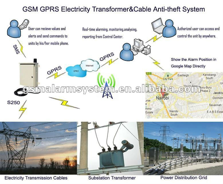 Central Monitoring Station : Central monitoring station solar system monitor