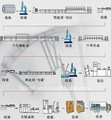 steel cord production line