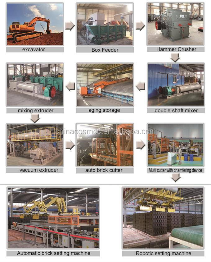 Automatic soil brick machine,best manufacturer automatic mud brick making machine