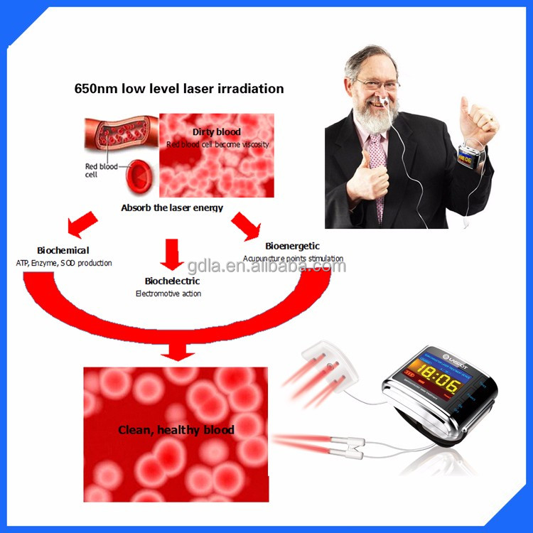 laspot medical laser watch hemotherapy blood irradiation clinical equipment