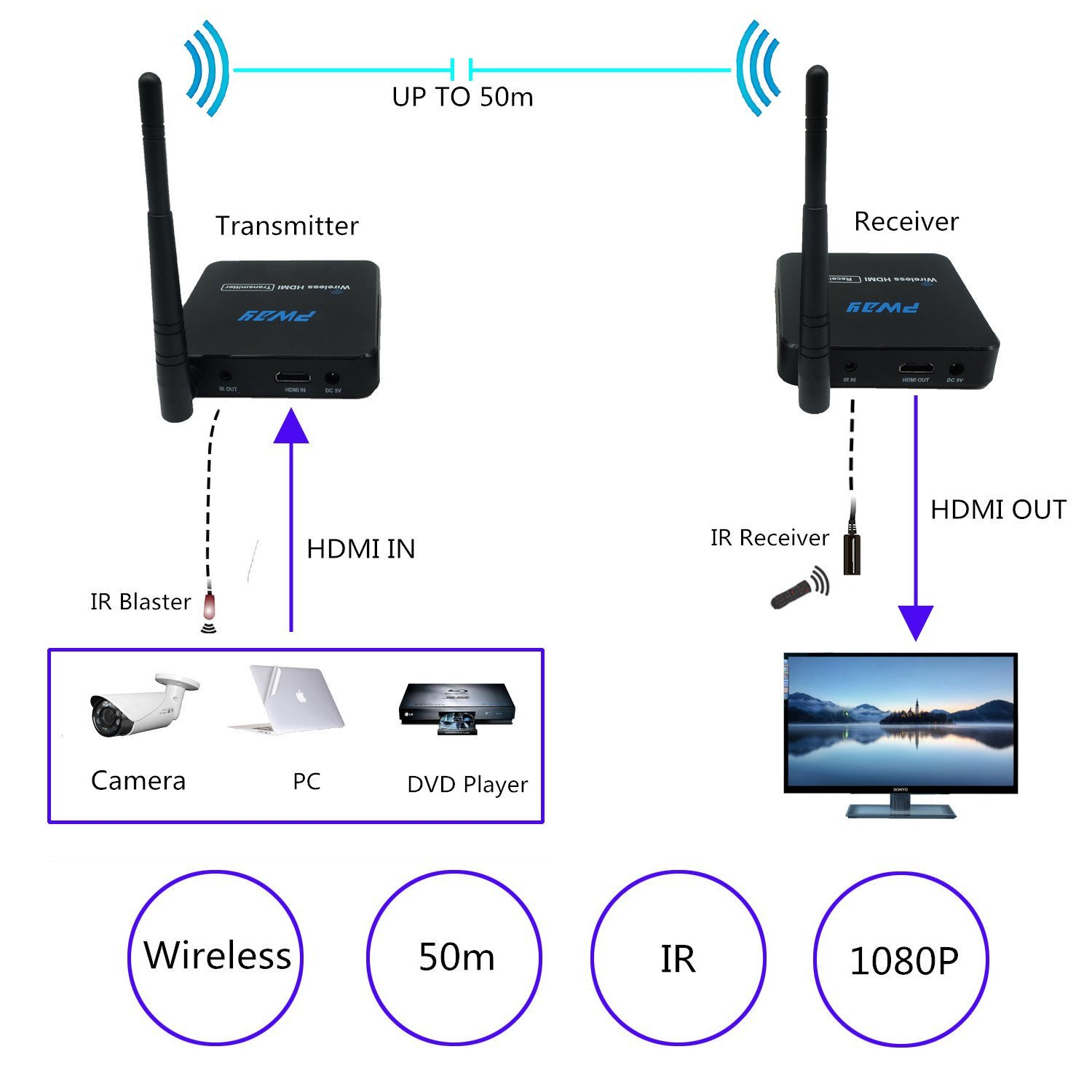 PWAY Wireless HDMI Extender up to 50m  Transmitter and Receiver with IR Remove Control