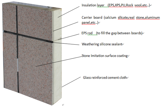 Residential fiber cement external wall cladding buy for Stucco substitute