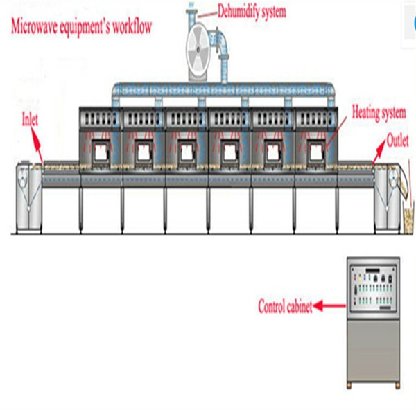 talcum powder dryer sterilizer/sterilization system of chemical