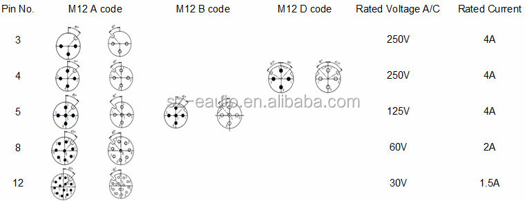 m12 female and male with 4 pins d
