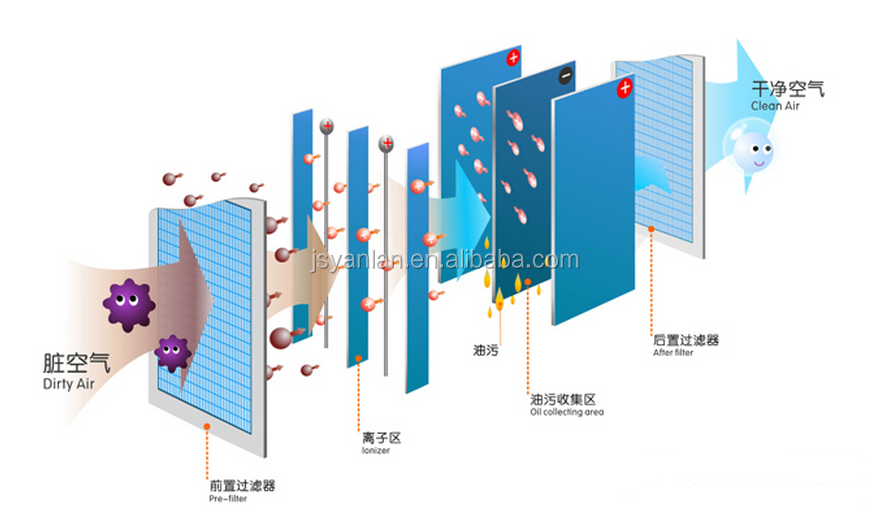 Очиститель воздуха электростатический
