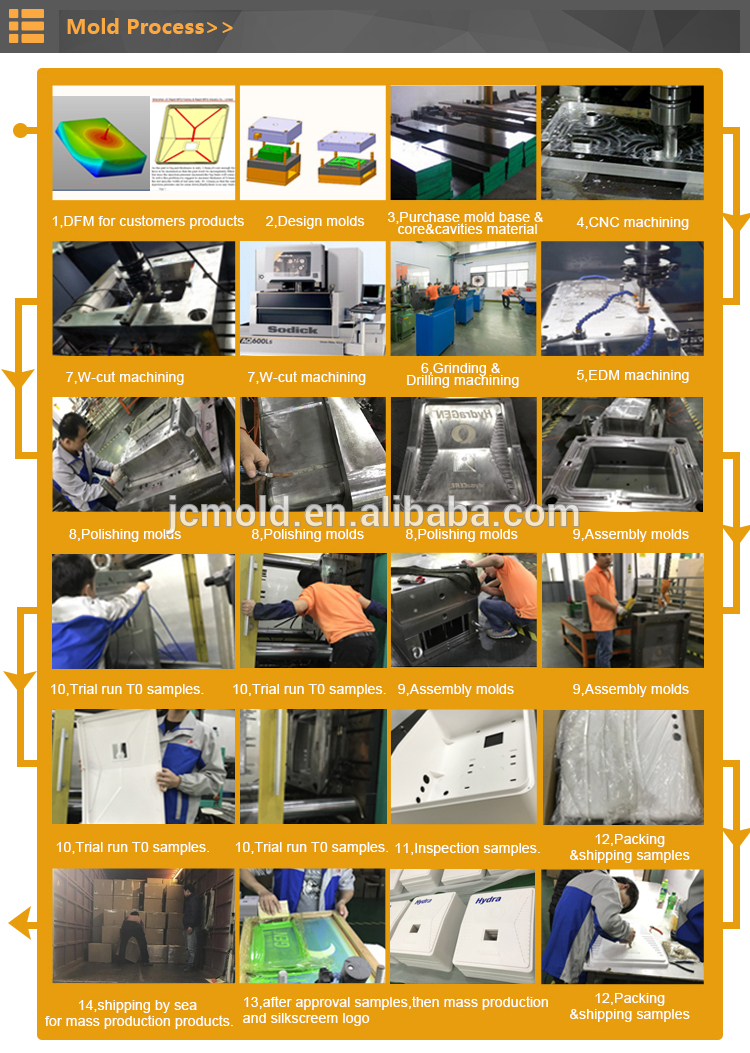 Custom injection molding plastic in plastic industry in China ,injection molding service