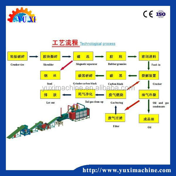The competitive price scrap tyre processing pyrolysis plant with two years warranty