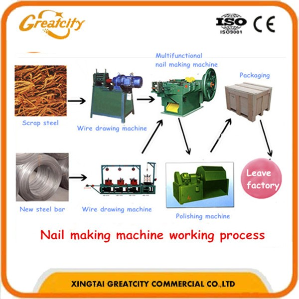 Manufacturer machine for making nail and screw Factory