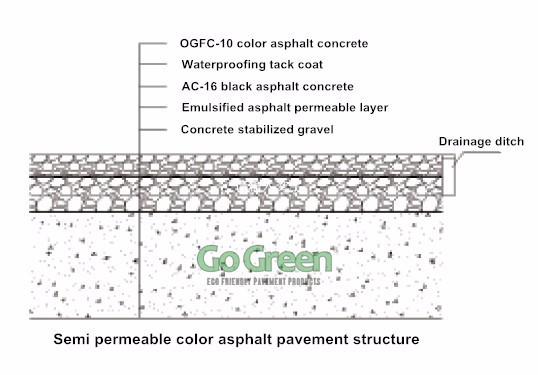 Grey Asphalt Porous Pavement / Porous System for Stormwater Management