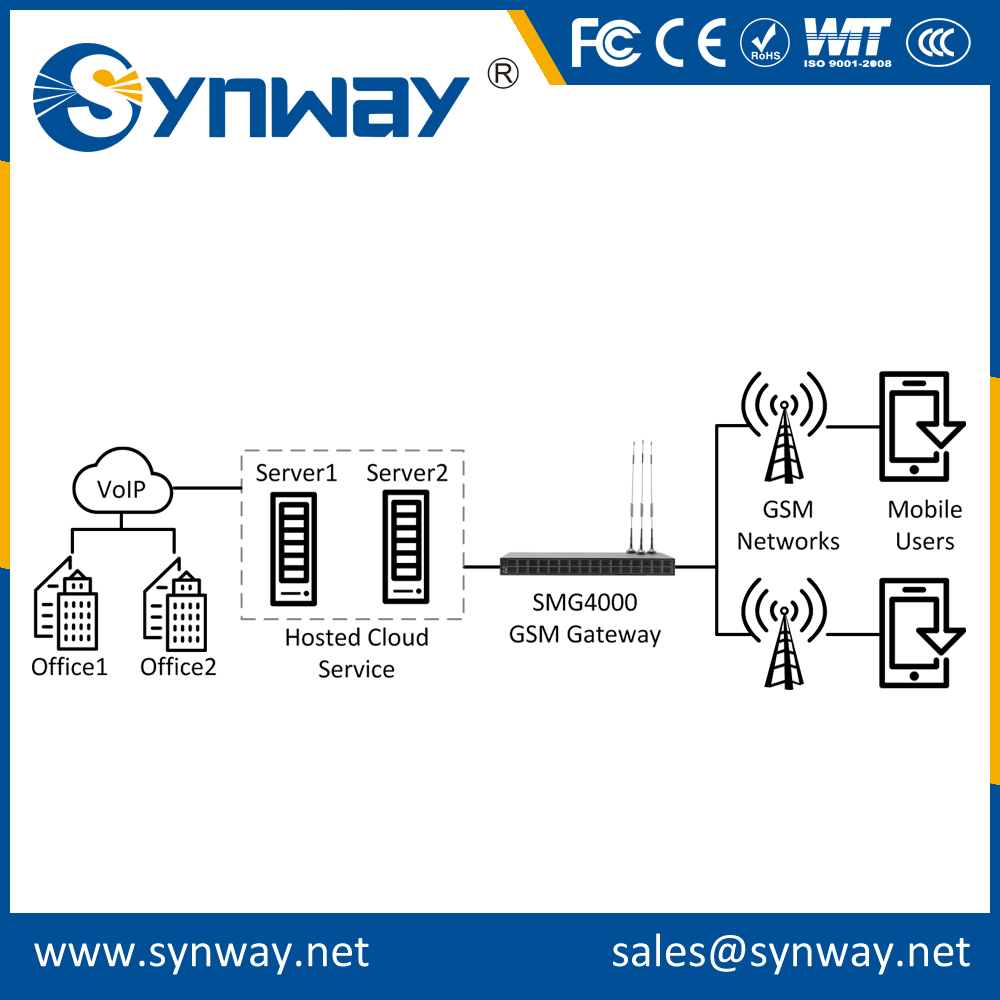 Factory Directly serial port gsm modem voip gateway with CE certificate