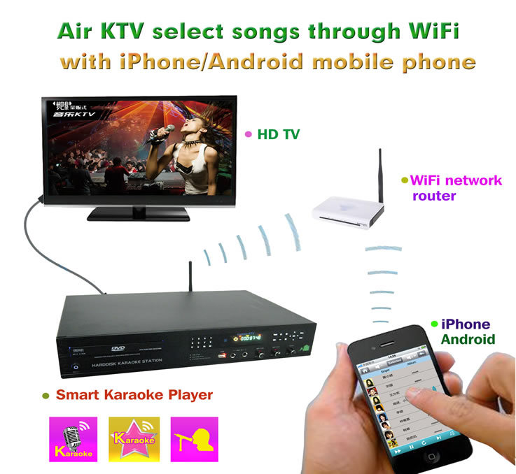 Android system DVD karaoke machine home ktv karaoke player with english songs cloud , support over 3TB up to 16TB hard drive