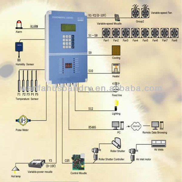 poultry farming equipment environment controler