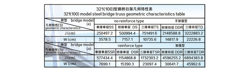 galvanized Truss Bridge