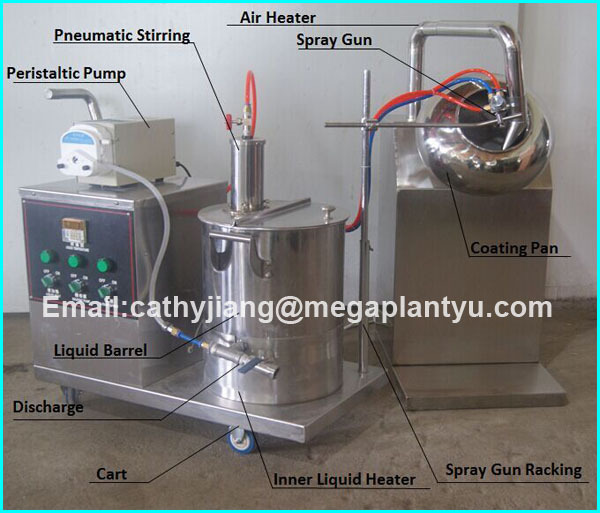 automatic film and sugar coating system Film coating systems can fully reproducible using the fully automatic, integrated m-tec control system lodige coaters are ideal for film and sugar coating.