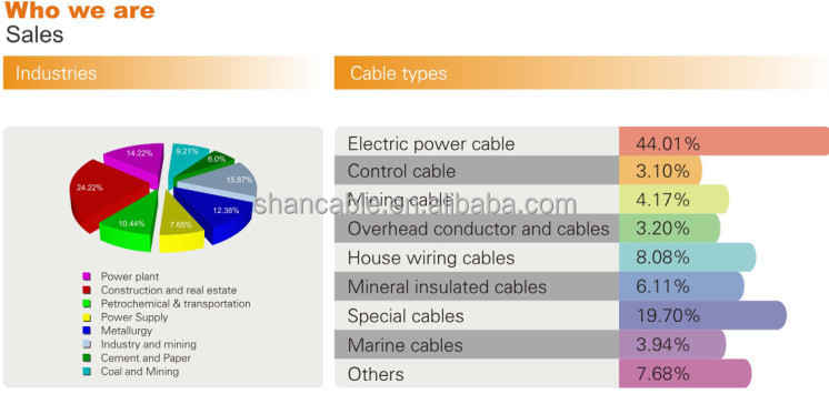 Hot Sell HT mid voltage 21/35kV copper conductor 3x70mm2 three core XLPE insulation, CU/XLPE/PVC electric power cable