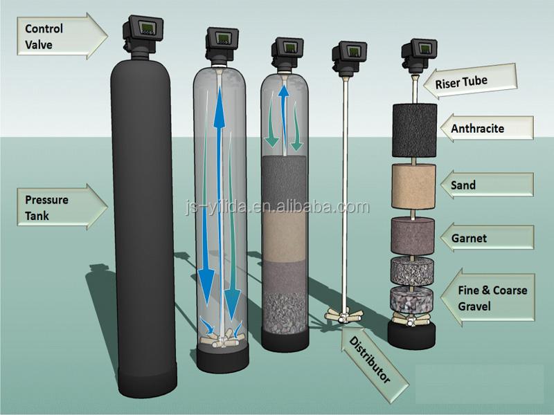 Sewage Treatment Plant Automatic Backwash Sand Carbon