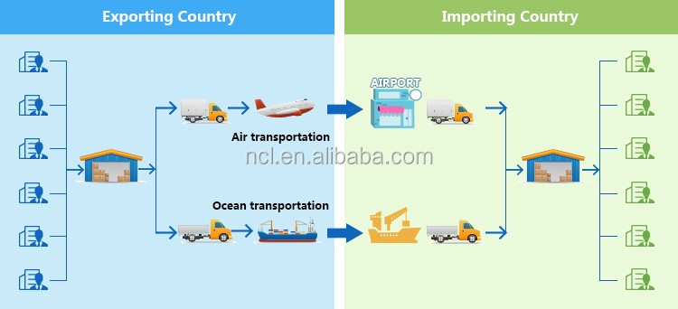 Ocean freight from China to PHILADELPHIA,Pennsylvania