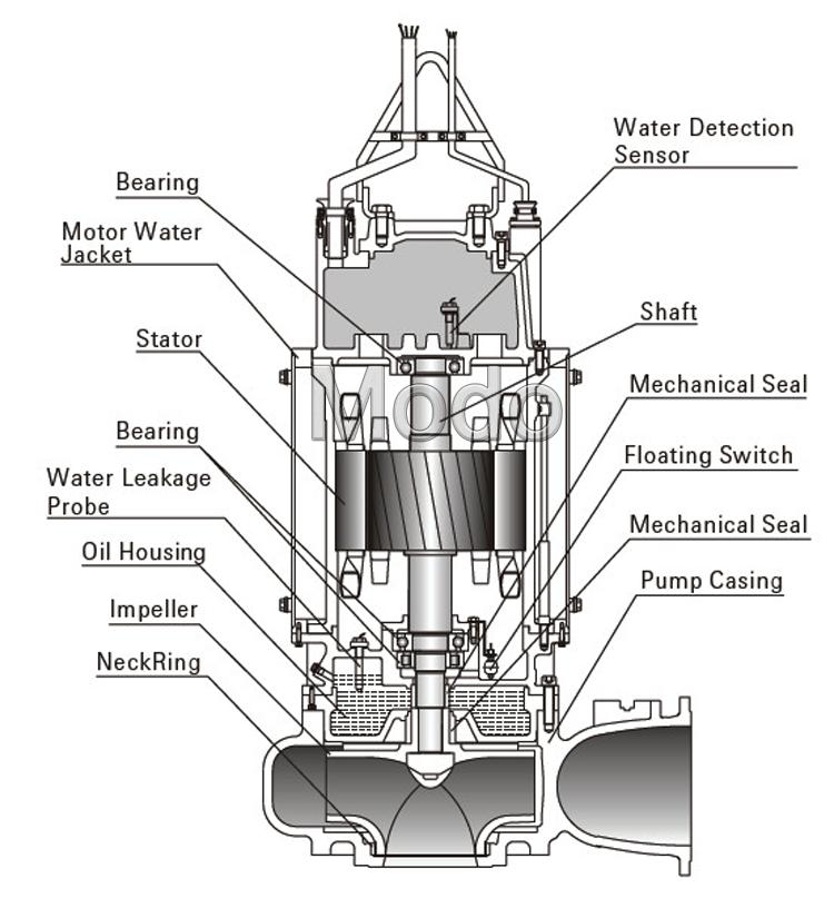 MWQ Sewage Pump structure