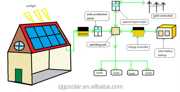 7KW 225W high efficiency off-grid home solar system and good quality with lower price