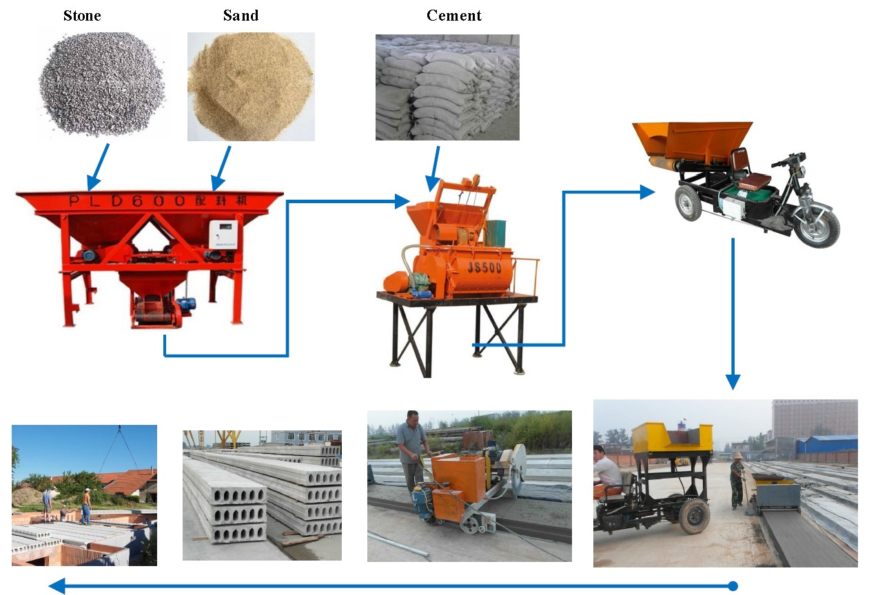 prestressed fence post forming machine