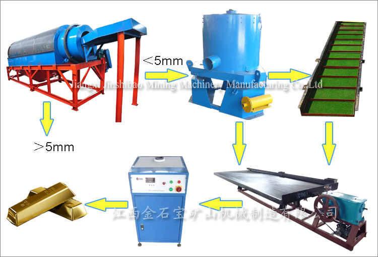 Complete Plant Alluvial Gold Placer Mining Equipment