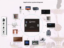 Smart hotel room light control managemet system