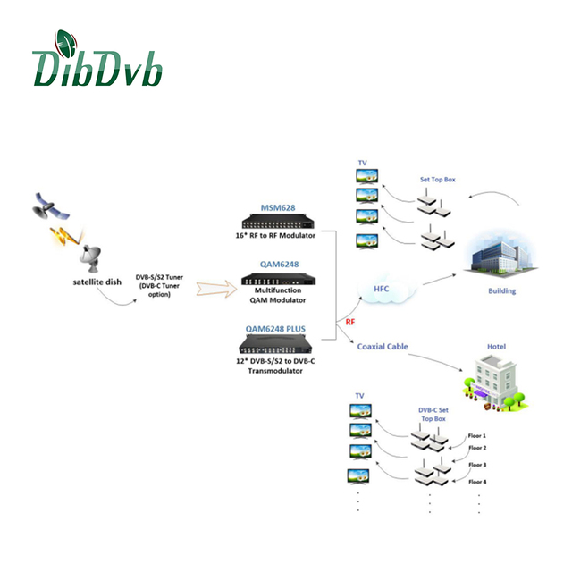 All in one solution DVB C headend system integrating hd mi encoder, professional IRD dvb-s2 to ip gateway, and 16Channels IP QAM