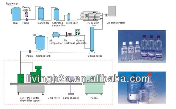 mineral water plant business plan pdf