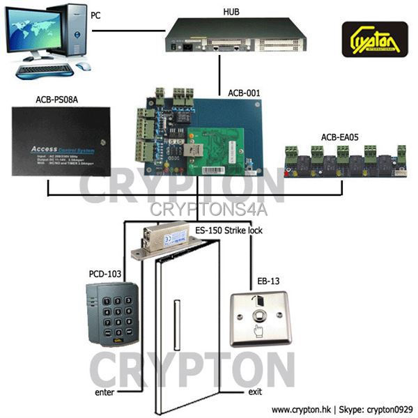 Anti Pass Back door access control solutions Anti-Passback