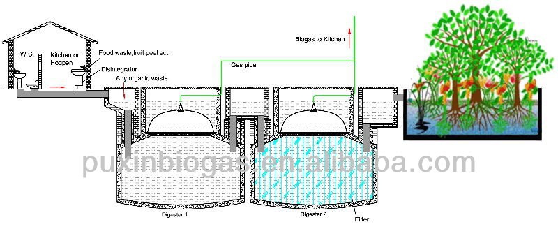 PUXIN domestic anaerobic septic tank system for sewage treatment and biogas