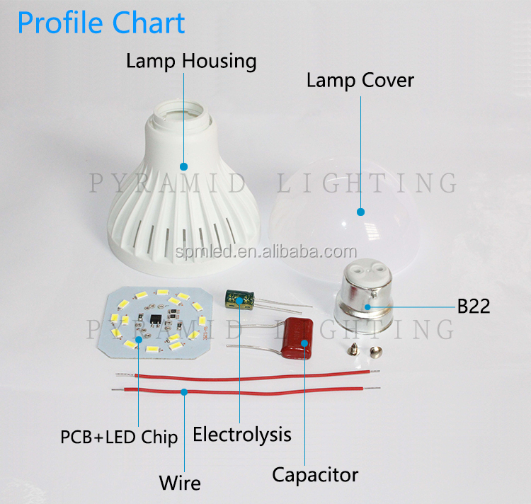 3W 5W 12W 15W 18W 25W 36W 40W Spare Part B22 Uncompleted Product Cheap LED Light <strong>Bulb</strong> Parts Plastic Spare part SKD CKD LED <strong>Bulb</strong>