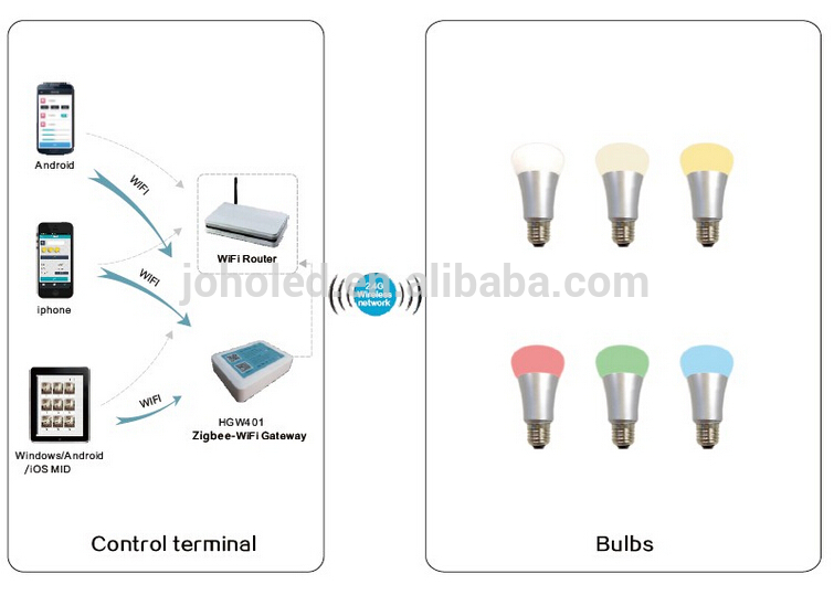 Smart Bulb light RGB 1600 colors music playing E27 5W Remote controlle by 5U56 APP