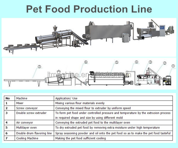 Fish Food Production Equipment