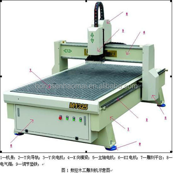 5.5kw 3 spindles more competitive cnc wood engraving machine