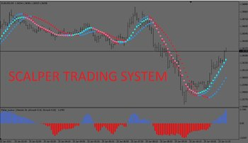 FOREX SCALPER 5MIN TRADING SYSTEM FOR MT4 PLATFORM