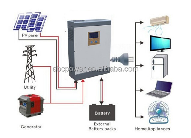 1kw to 10kw solar system deep cycle battery/inverter 48v 230v 5000w mppt solar/solar panels mini solar power plant