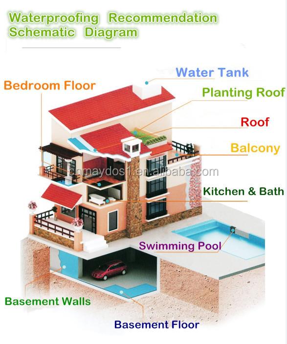 basement warehouse liquid waterproof membrane paint material buy