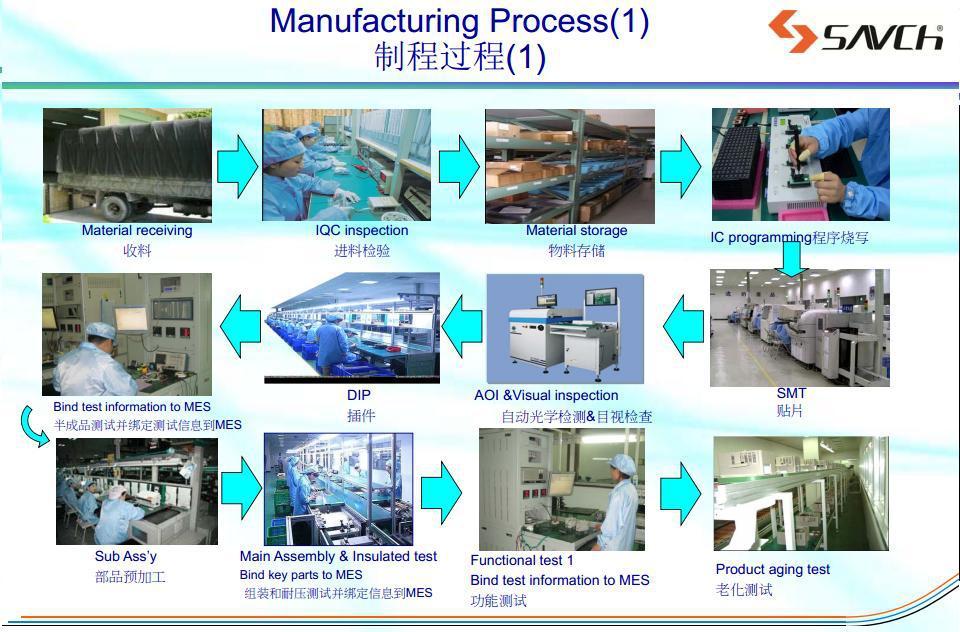 manufacturing process.JPG