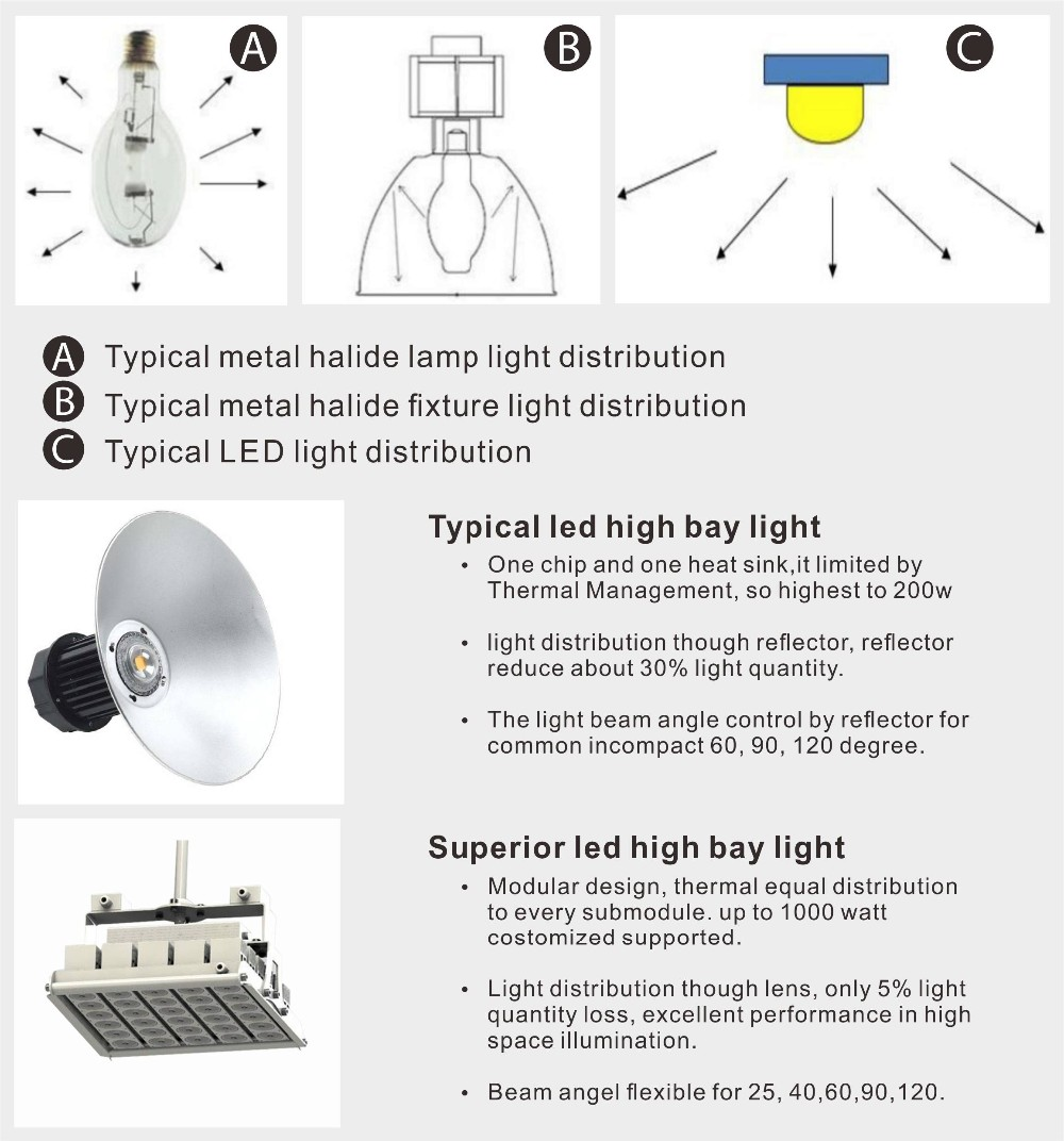 LSLEDS technology unique provide superior led linear high bay light