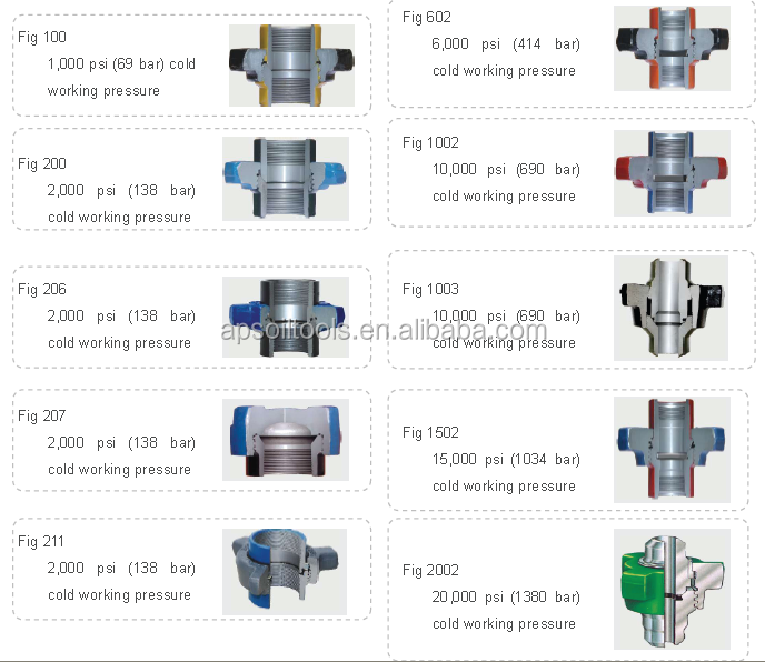 Fmc weco figure hammer union pipe fittings drilling