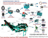Lowest Price Fully Automatic Waste Tyre Recycling Rubber Powder Production Line