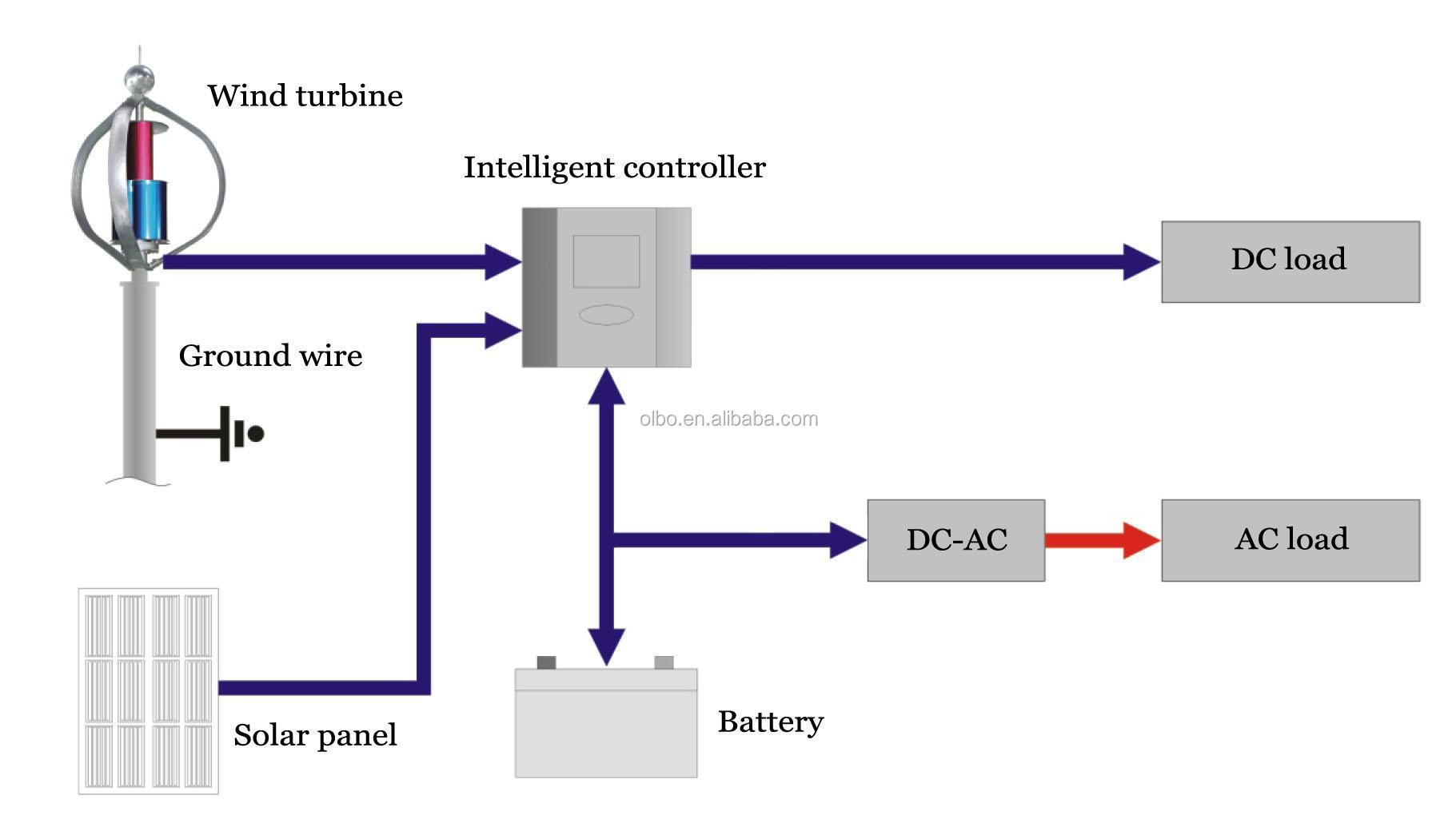 air conditioning wiring diagram as well wind turbine wiring diagram rh abetter pw