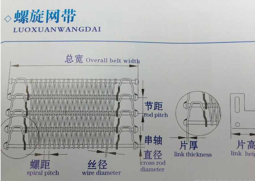 wire mesh belt PROVEN RELIABILITY FOR SPIRAL FREEZING, COOLING PROOFING APPLICATIONS wire mesh belt conveyor belt