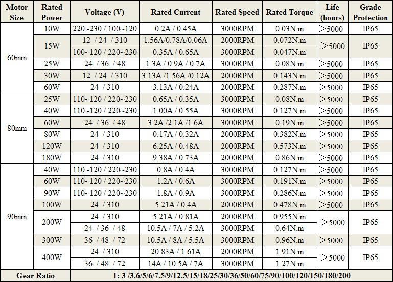 12v 24v 48v bldc brushless dc planetary gear motor for agv for 12v bldc motor specifications