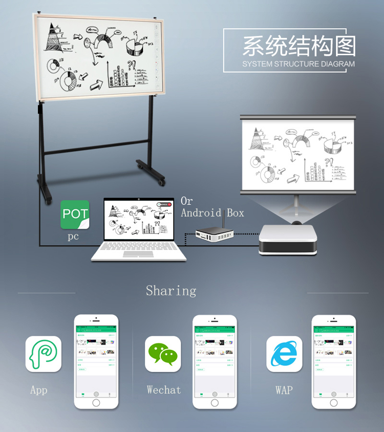 cheap multitouch mobile whiteboard interactive for education