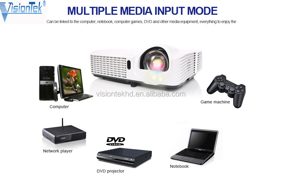 3D projector Home Theater Portable HDMI USB LCD LED Mini Video Micro piCo 3D Projector HD 1080P Projetor
