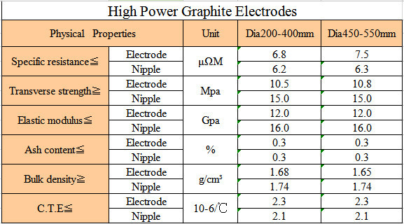 Graphite electrode with nipples