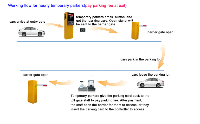 radio frequency identification and intelligent parking Etc intelligent terminal obu classic etc microwave roadside unit  ic card reader and writer urban parking lane controller vehicle identification rsu radio frequency identification (rfid) rfid high-speed reader and writer rfid reader and writer (for parking lots)  urban parking radio frequency identification (rfid) v2x about genict general.