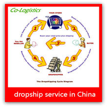 China Shenzhen dropshipper to Venezuela - Nika(Skype: nikaxiao)